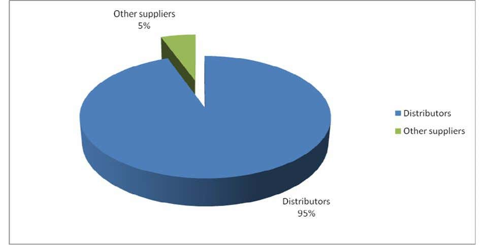 Distributors 52 95 % Other suppliers 3 5 % Interpretation: • Almost all retailers said that