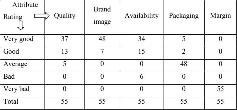 Attribute Brand Rating Quality Availability Packaging Margin image Very good 37 48 34 5 0
