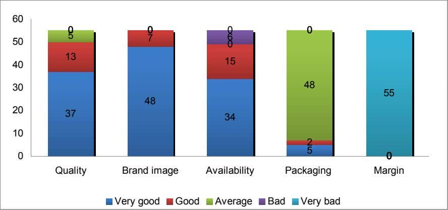 Quality Brand image Availability Packaging 0 0 0 0 Margin Very good Good Average Bad