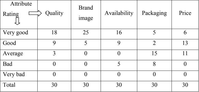 Attribute Brand Rating Quality Availability Packaging Price image Very good 18 25 16 5 6