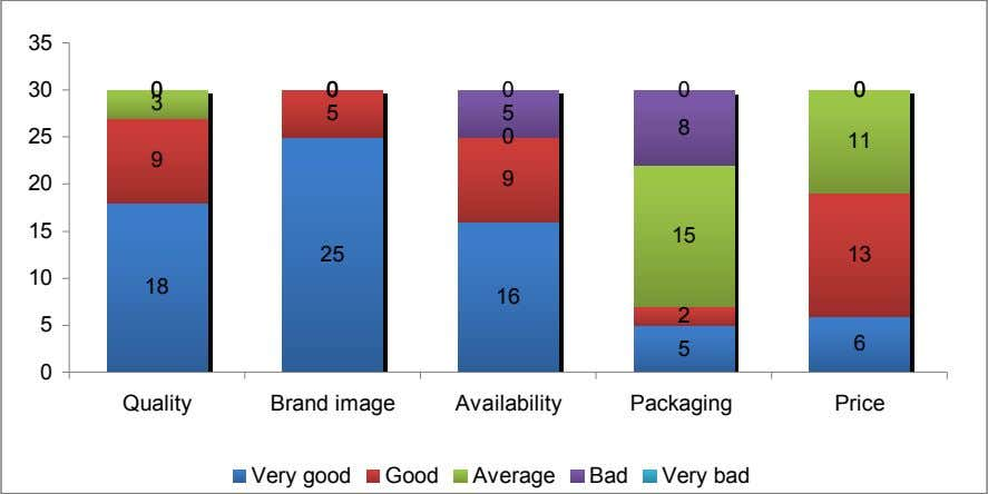 Quality Brand image Availability Packaging Price Very good Good Average Bad Very bad