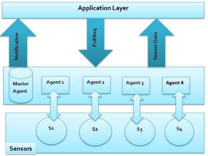 bottom to top as follows: sensors, agents, and application layers. Figure. 8 The context architecture layers