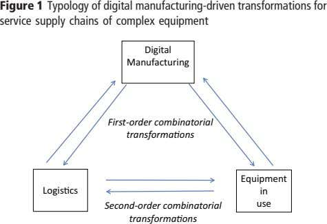 Figure 1 Typology of digital manufacturing-driven transformations for service supply chains of complex equipment Digital