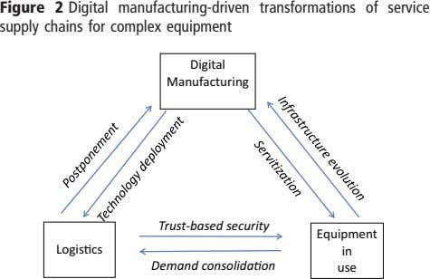 Figure 2 Digital manufacturing-driven transformations of service supply chains for complex equipment Digital
