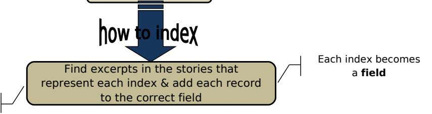 Find excerpts in the stories that Each index becomes a field represent each index & add
