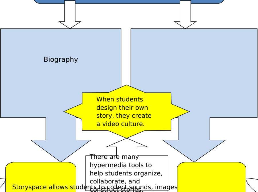 Biography When students design their own story, they create a video culture. There are many hypermedia