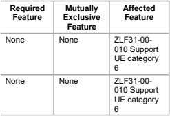 Required Mutually Affected Feature Exclusive Feature Feature None None ZLF31-00- 010 Support UE category 6
