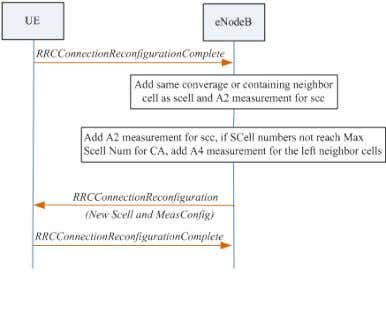 when neighbor relationship is same coverage or containing Figure 3 - 2 Initial Scell Configuration when