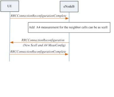 Configuration when neighbor relationship is neighboring Scell de-configuration: When the eNodeB configures an Scell