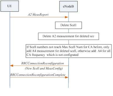 ZTE LTE FDD Carrier Aggregation Feature Guide Page 8 of 34 3.7.2 SCell Activation and Deactivation