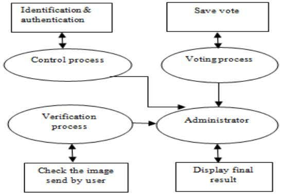 before counting time. Applications that are comes from voter Fig1.1:-A simple block diagram of E-Voting system.