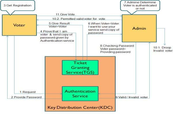 both server and the user, verify each other's identity. Fig-2.1:-Proposed system architecture Copyright to IJIRCCE