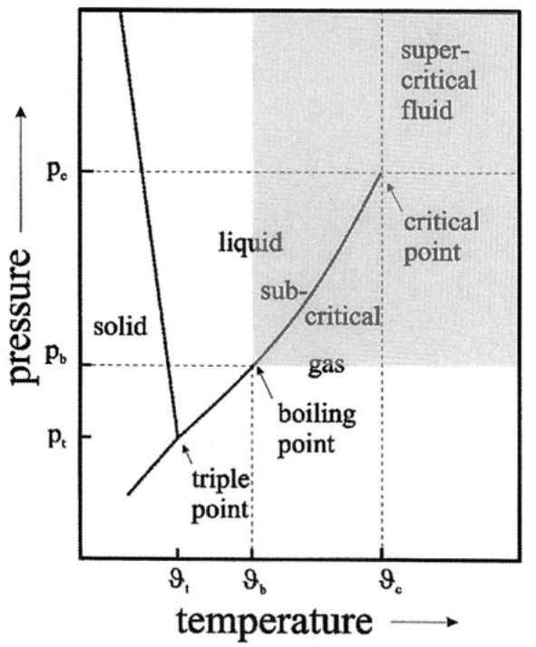 principal physical parameters in hydrothermal processing. Generally, the synthesis method is claimed solvothermal 3