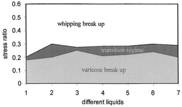 liquid was changed by changing the flow rate of the liquid. To be in the varicose