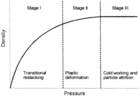can be divided into three stages [2], as shown in Fig. 1. Stage I: Transitional restacking: