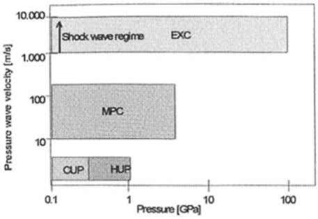Uniaxial Pressing (CUP) and Hot Uniaxial Pressing (HUP). 3: Explosive Compaction (EXC) Explosive compaction [for
