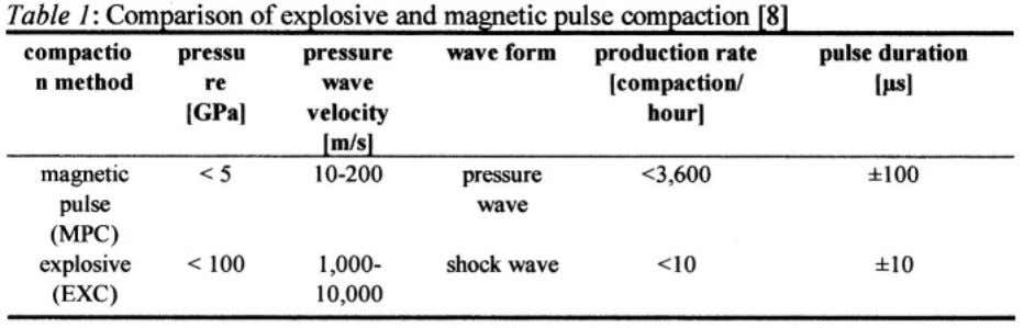 of the two different dynamic compaction techniques. of the magnetic pulse compaction might cause a less
