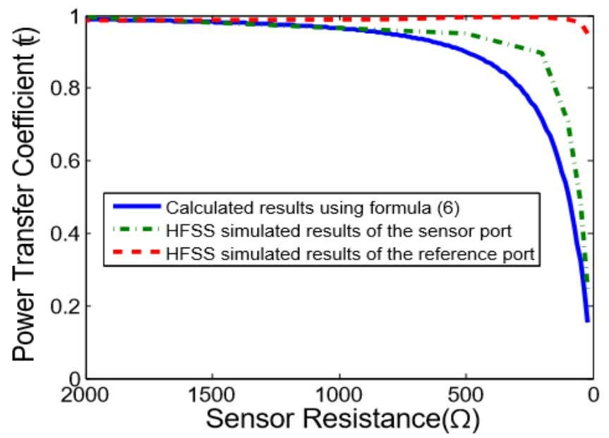 values at the sensor port does not have any impact Fig 5.3.Power transfer co- efficient at