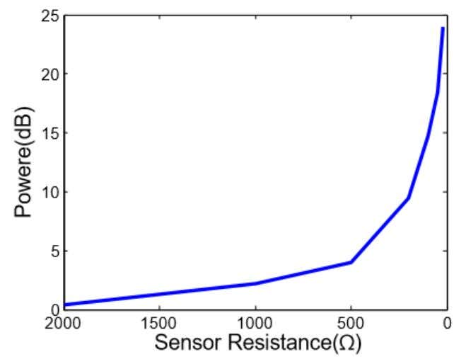 operation frequency of (915 MHz), as presented in Fig.6.7 Fig.6.7: Measured transmit power difference between sensor