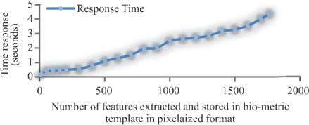 compared per cycle) for the 1764 distinct features . FIG. 11. RESPONSE TIME WITH VARYING DIMENSIONS