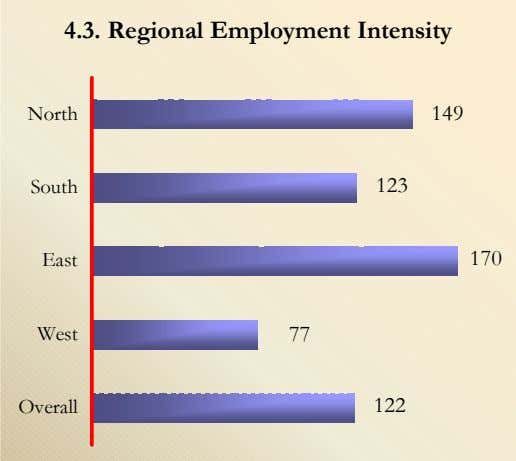 4.3. Regional Employment Intensity North 149 South 123 East 170 West 77 Overall 122