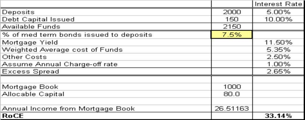 An Example of Traditional Bank Funding Sources • Traditionally, banks funded mortgages using co re deposits