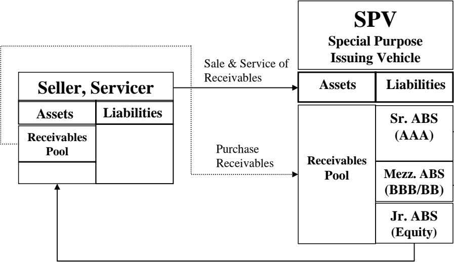 SPV Special Purpose Issuing Vehicle Sale & Service of Receivables Seller, Servicer Assets Liabilities Assets
