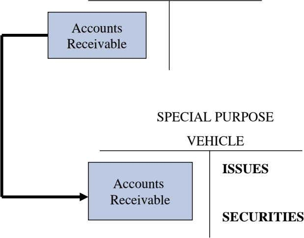 Accounts Receivable SPECIAL PURPOSE VEHICLE ISSUES Accounts Receivable SECURITIES
