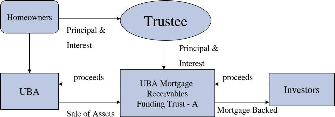Homeowners Trustee Principal & Interest Principal & Interest proceeds proceeds UBA UBA Mortgage