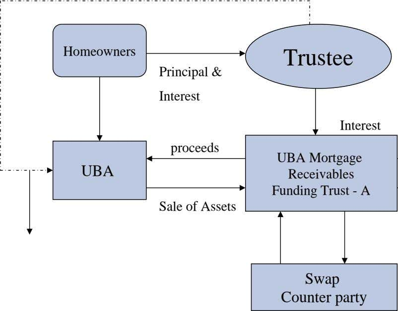 Homeowners Trustee Principal & Interest Interest proceeds UBA UBA Mortgage Receivables Funding Trust - A
