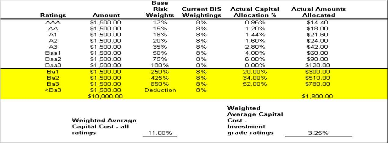 Current Basel II Proposals • Strong incentive for banks to issue or invest in higher rated