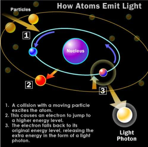 in the form of a photon, in some cases a light photon. The wavelength of the