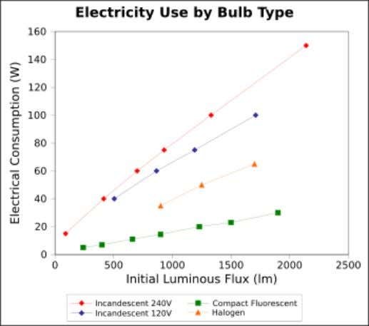 usage in the United States in 2001, widespread use of CFLs could save as much as