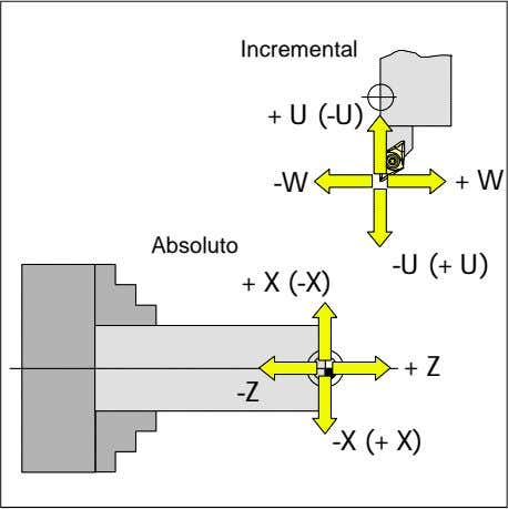 Incremental +U (-U) -W +W Absoluto -U (+U) +X (-X) +Z -Z -X (+X)