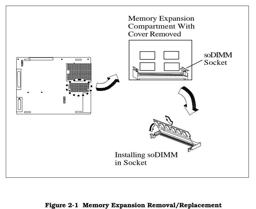 Memory Expansion Compartment With Cover Removed soDIMM Socket Installing soDIMM in Socket Figure 2-1 Memory
