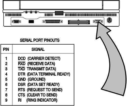 device has, refer to the technical manual for the external device. Figure 2-6 Serial Port Pinouts
