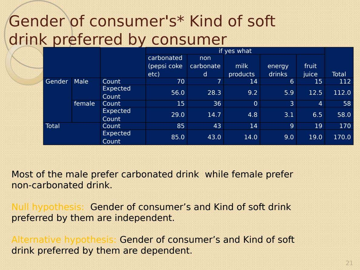 Gender of consumer's* Kind of soft drink preferred by consumer if yes what carbonated non (pepsi