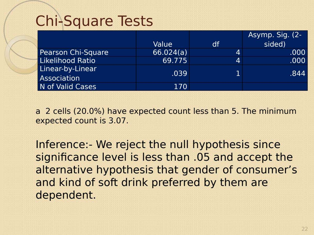 Chi-Square Tests Value df Asymp. Sig. (2- sided) Pearson Chi-Square Likelihood Ratio Linear-by-Linear 66.024(a) 4 .000