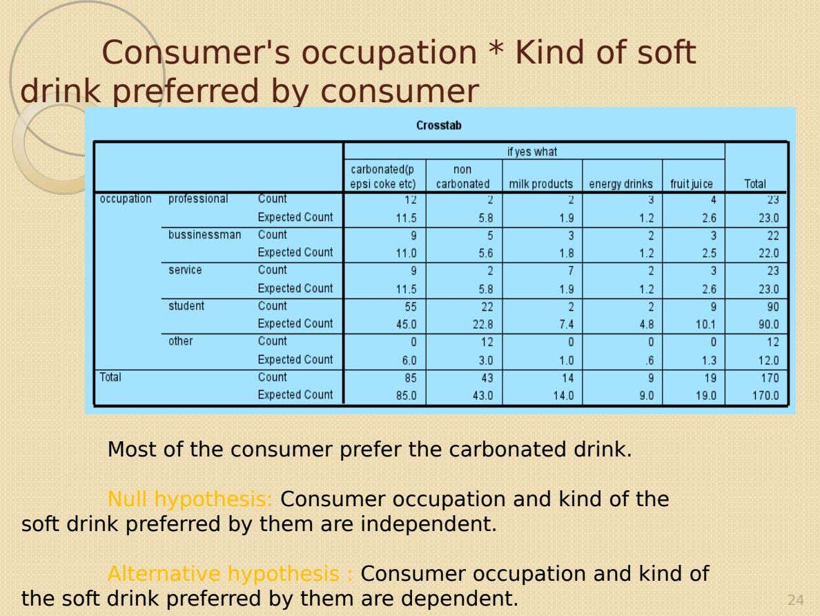 Consumer's occupation * Kind of soft drink preferred by consumer Most of the consumer prefer the