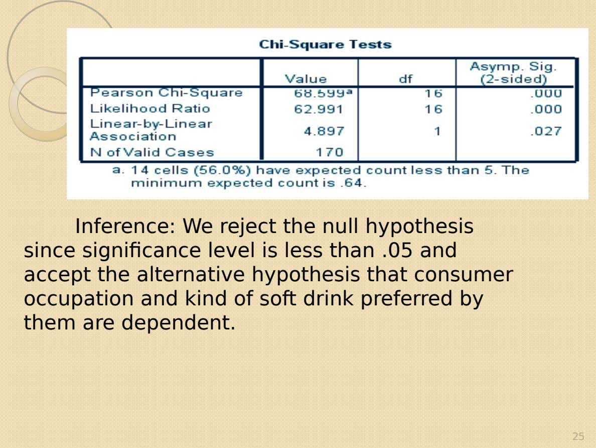 Inference: We reject the null hypothesis since significance level is less than .05 and accept the