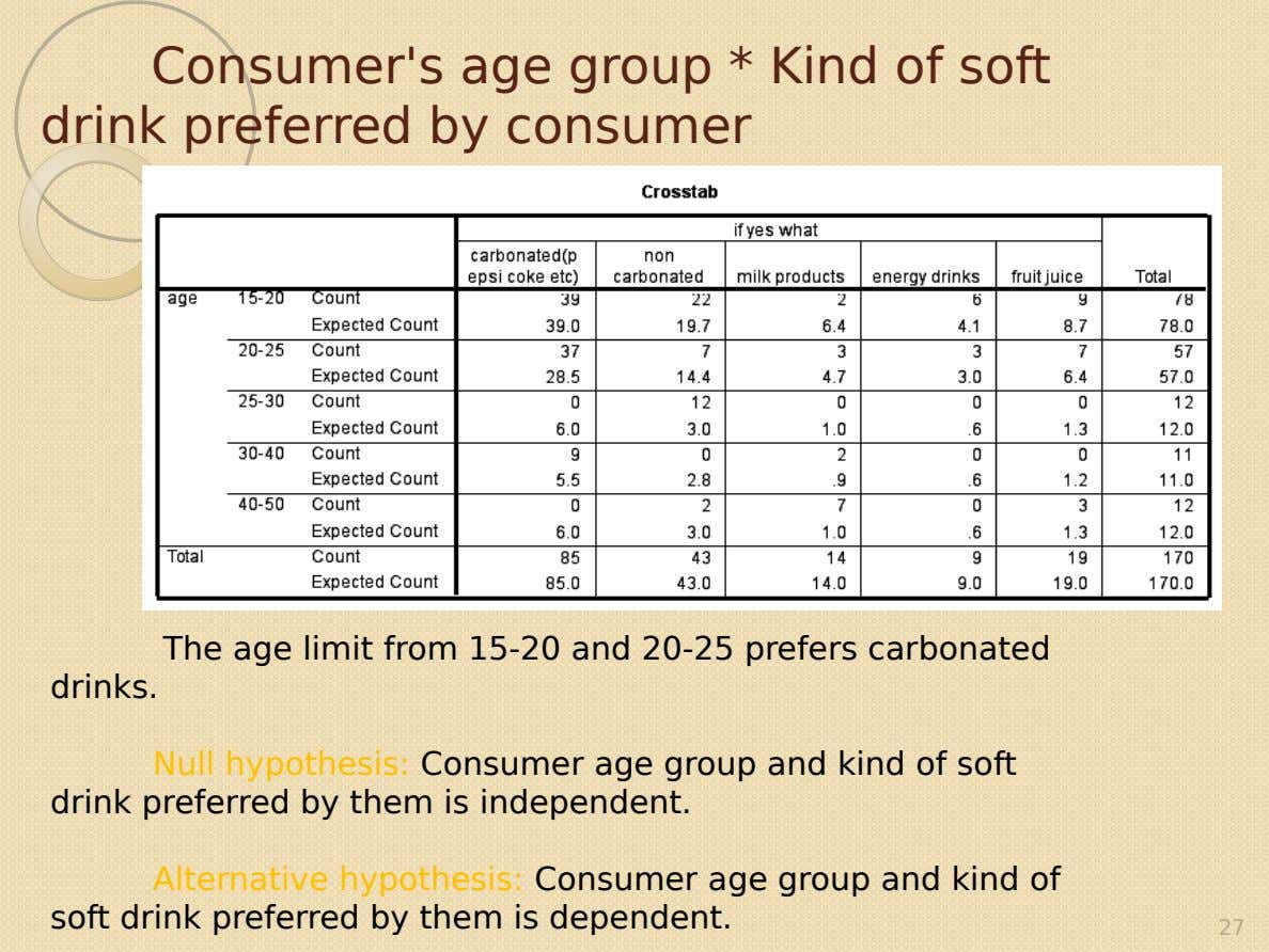 Consumer's age group * Kind of soft drink preferred by consumer The age limit from 15-20