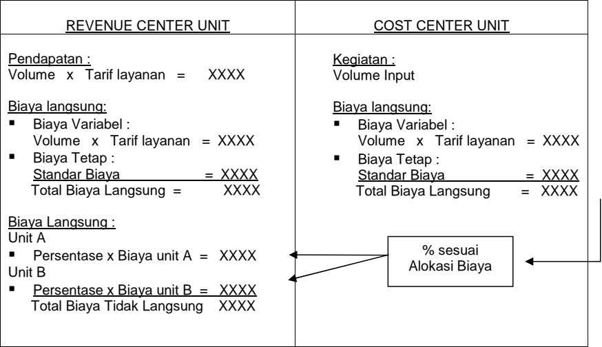 REVENUE CENTER UNIT COST CENTER UNIT Pendapatan : Kegiatan : Volume x Tarif layanan =