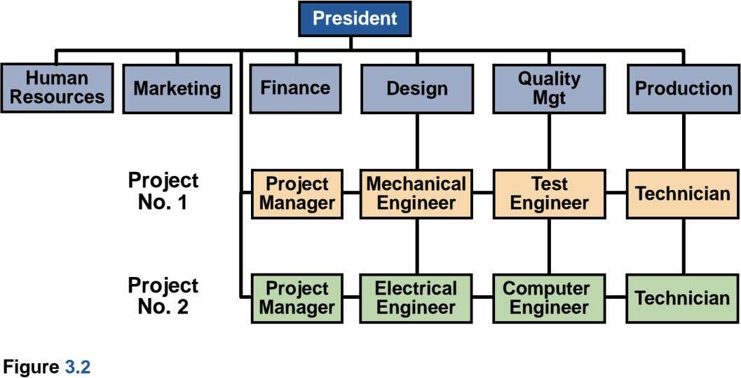 President Human Quality Marketing Finance Design Production Resources Mgt Project Project Mechanical Test Technician No. 1