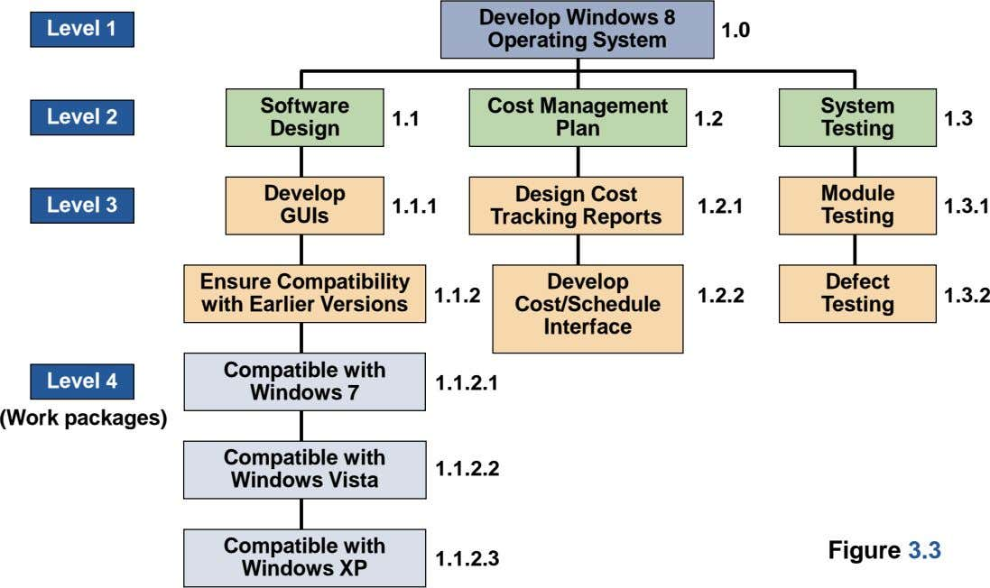 Level 1 Develop Windows 8 Operating System 1.0 Software System Level 2 1.1 1.2 1.3 Design