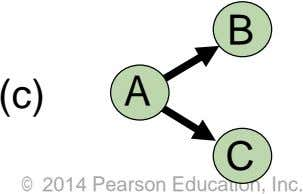 B (c) A C © 2014 Pearson Education, Inc.