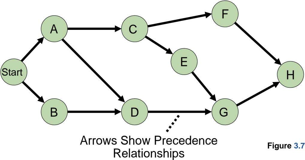 F A C E Start H B D G Arrows Show Precedence Relationships Figure 3.7