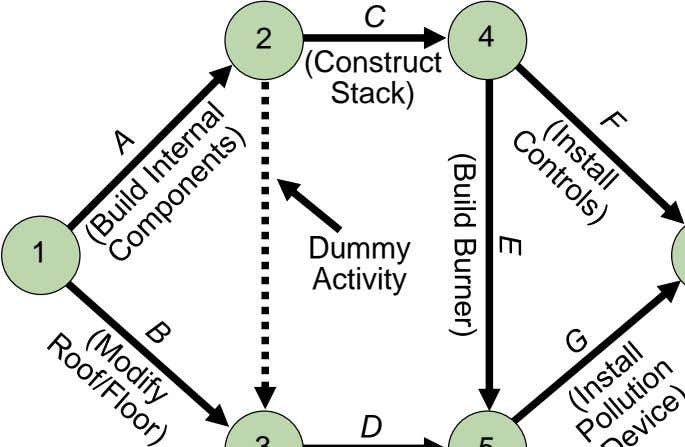 C 2 4 (Construct Stack) 1 Dummy Activity D