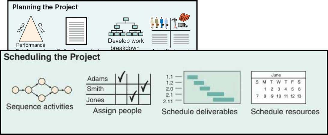 Project Planning, Scheduling, and Controlling Figure 3.1 © 2014 Pearson Education, Inc. 3 - 7