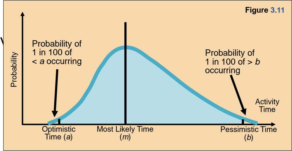 Figure 3.11 Variance of times: Probability of 1 in 100 of < a occurring Probability of
