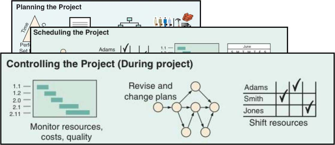 Project Planning, Scheduling, and Controlling Figure 3.1 © 2014 Pearson Education, Inc. 3 - 8